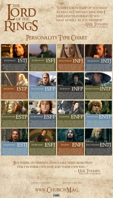 LOTR-Personality-Chart4-980x1715