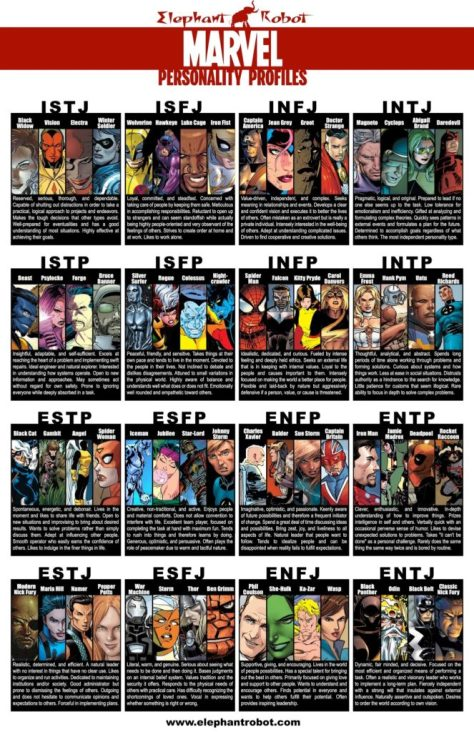 Marvel-MBTI-Types-663x1024