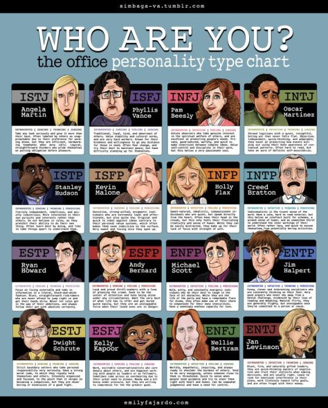 The-Office-Myers-Briggs-Types